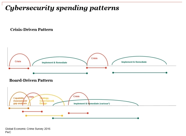 Cyber security spendinp patterns