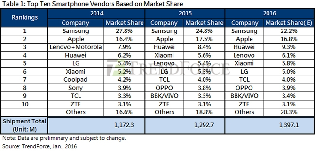 While Apple and Samsung retained their position in the top two, Trendforce says Huawei recorded the highest growth in sales.