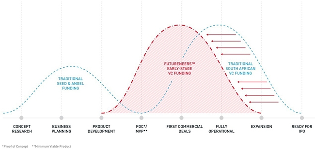 Futureneers starts investing in start-ups at product development phase, whereas traditional local VC funding starts at proof of concept.
