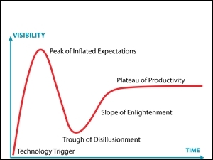 Gartner's Hype Cycle.