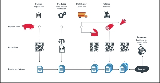 Real World Applications Of Blockchain Enabled Supply