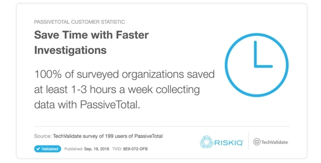 Fig-7 Data shows that threat analysts who use RiskIQ PassiveTotal save time.