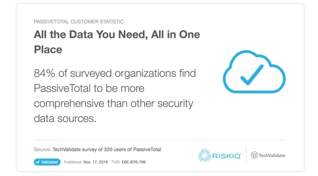 Fig-8 Data shows that threat analysts enjoy RiskIQ PassiveTotal's comprehensive data.