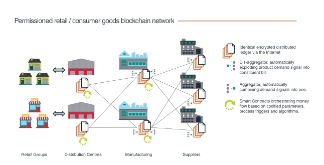 Technology Management Image: Blockchains For Supply Chains