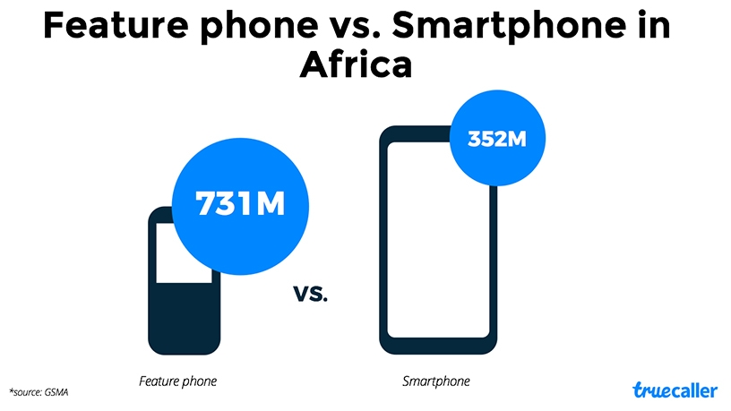 Feature phones vs smartphones (Source: Truecaller)